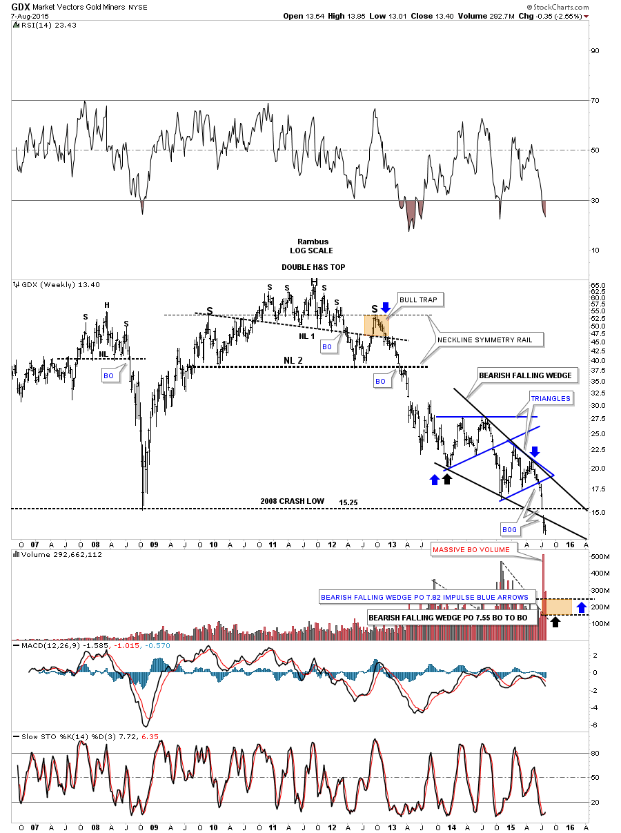 gdx weekly falling wedge