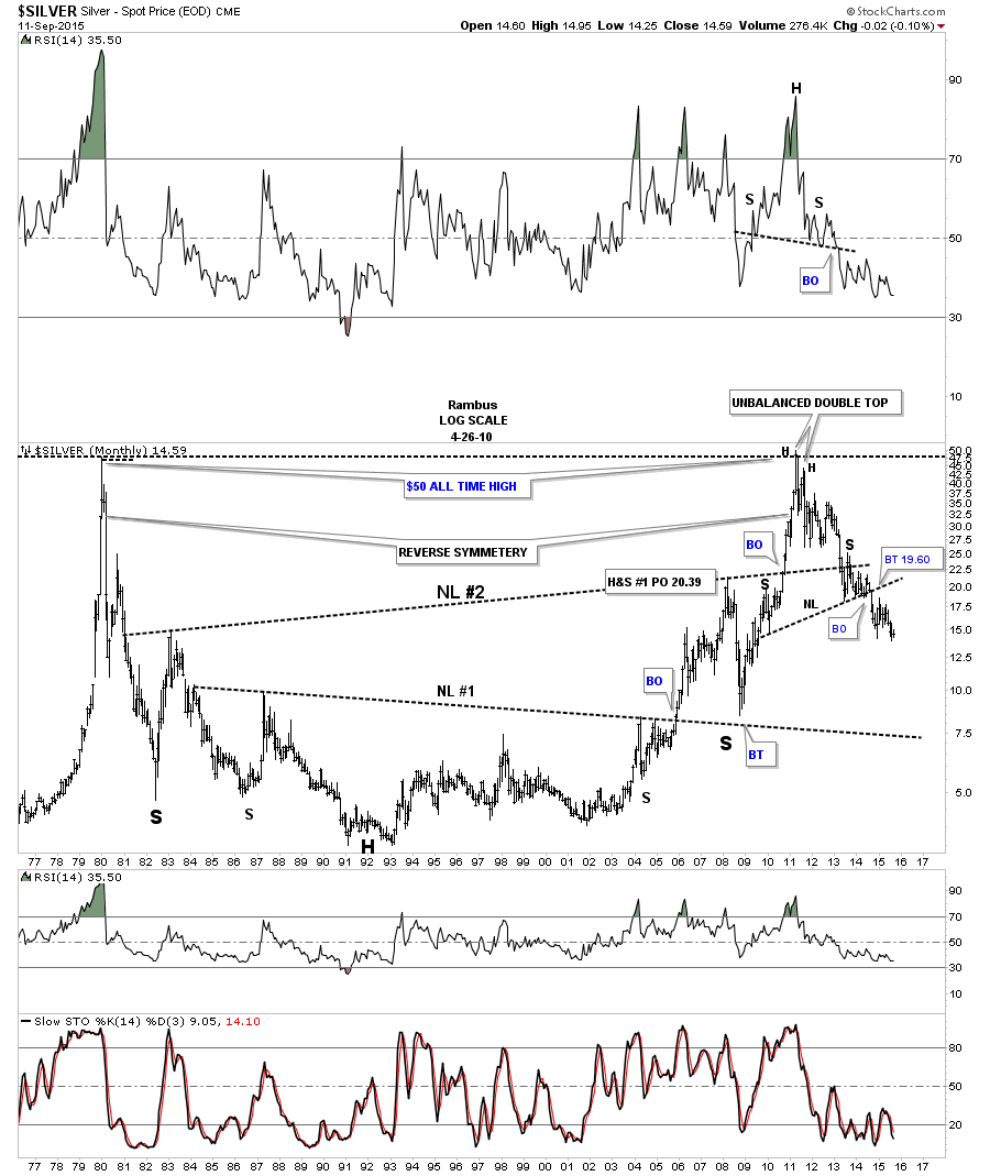 silver very long term chart