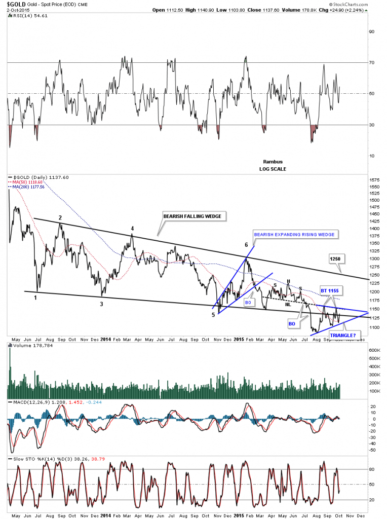 gold 2 year falling wedge