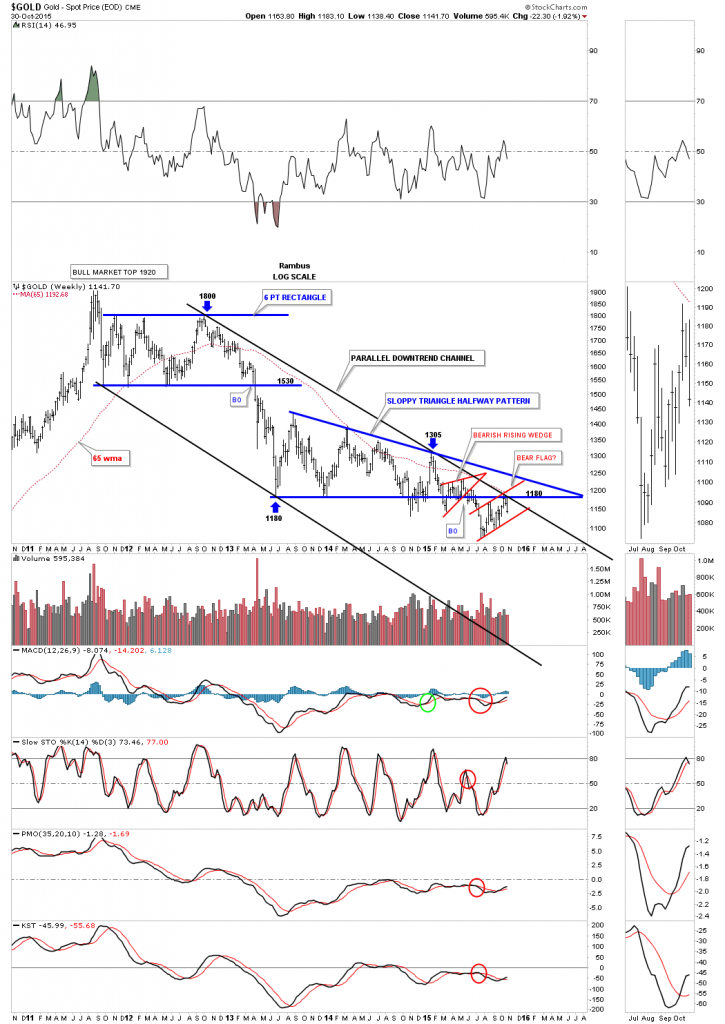 gold downtrend chanel