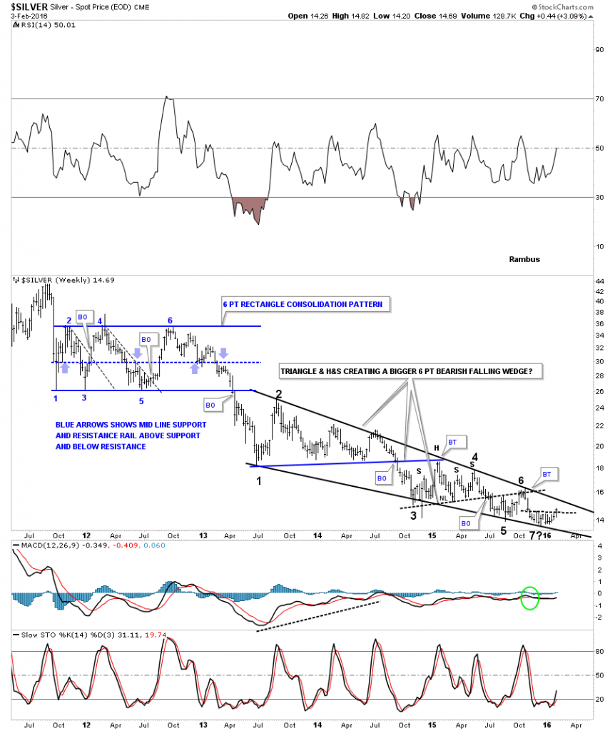a silver weekly falling wedge