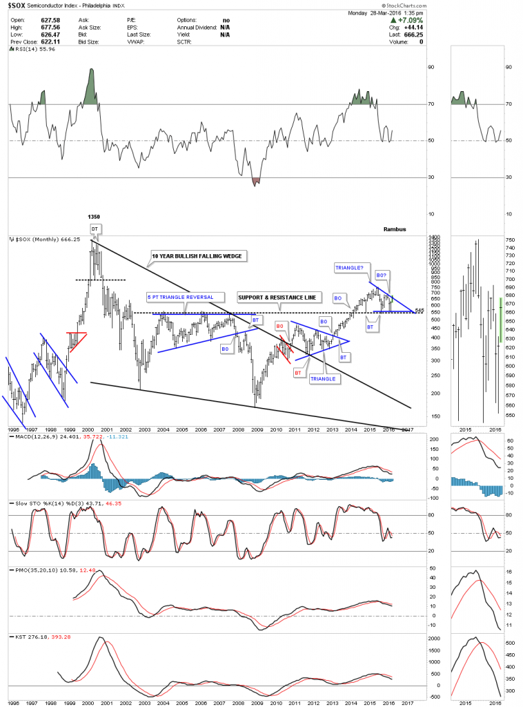 sox monthly