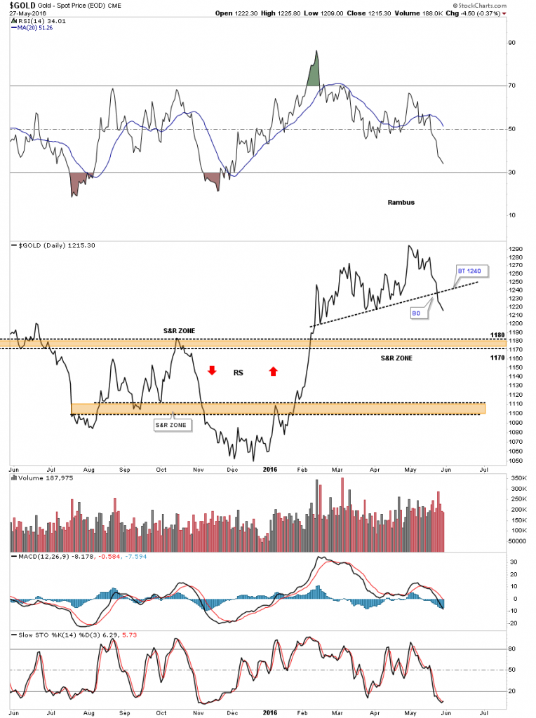 GOLD DAILY LINE CHART