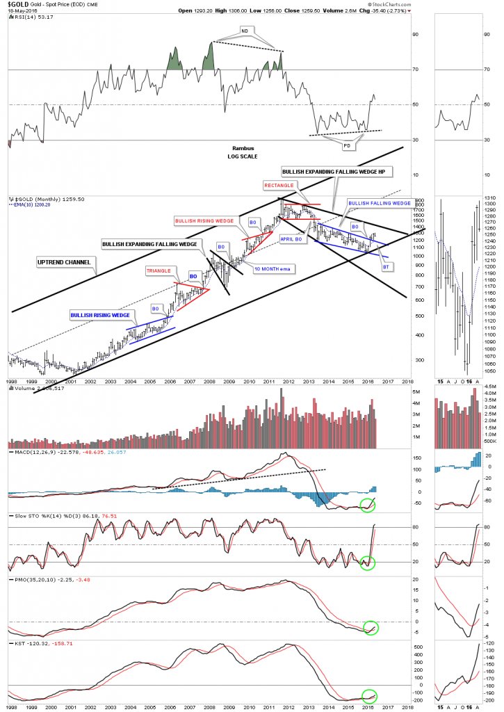 gold bull market uptrend channel
