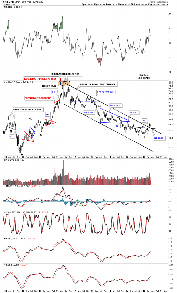 silver weekly downtrend