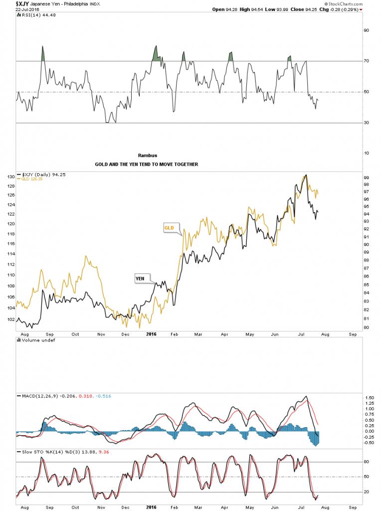 yen over gold