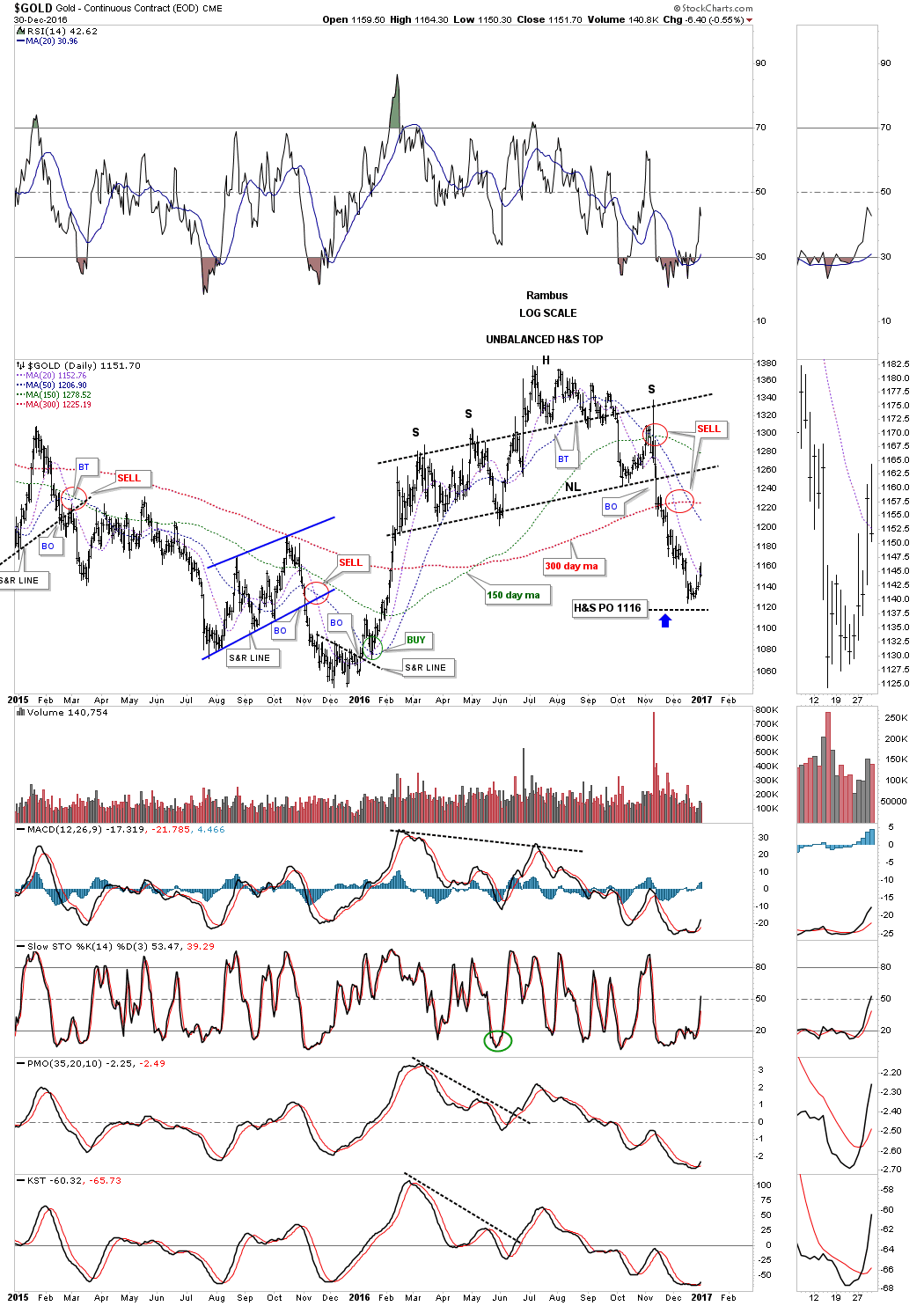 Kitco Live Market Quotes Weekend Report Part 2.what If Gold Has A Drop Dead Line