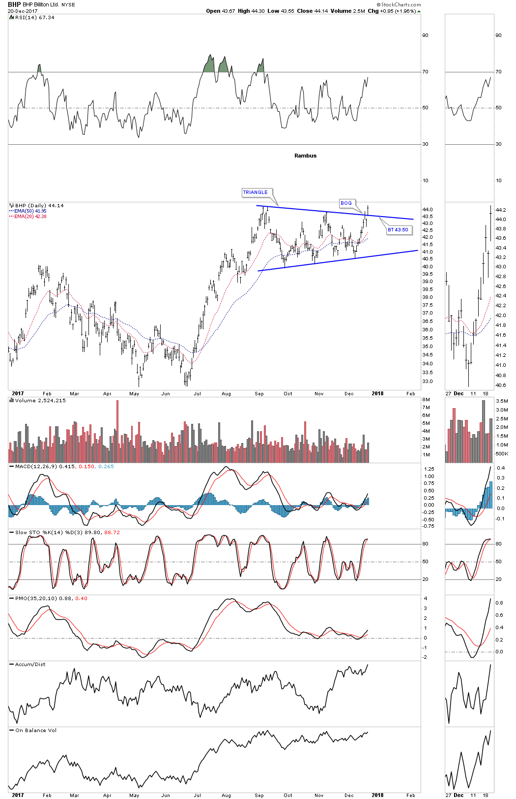 Some Commodity Charts Are Breaking Out