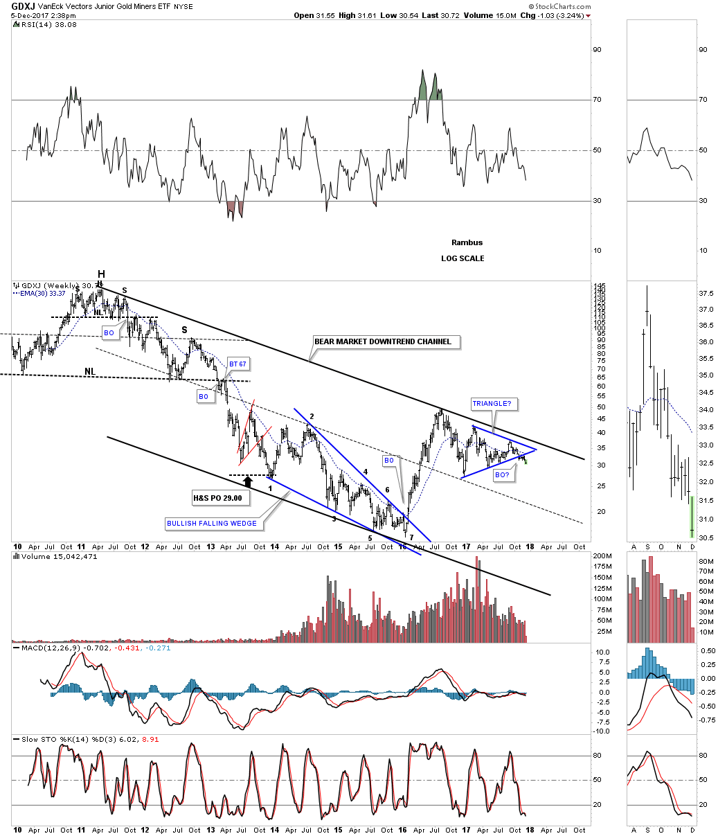 Gdxj Quote Gdx & Gdxj Targets  Kitco News