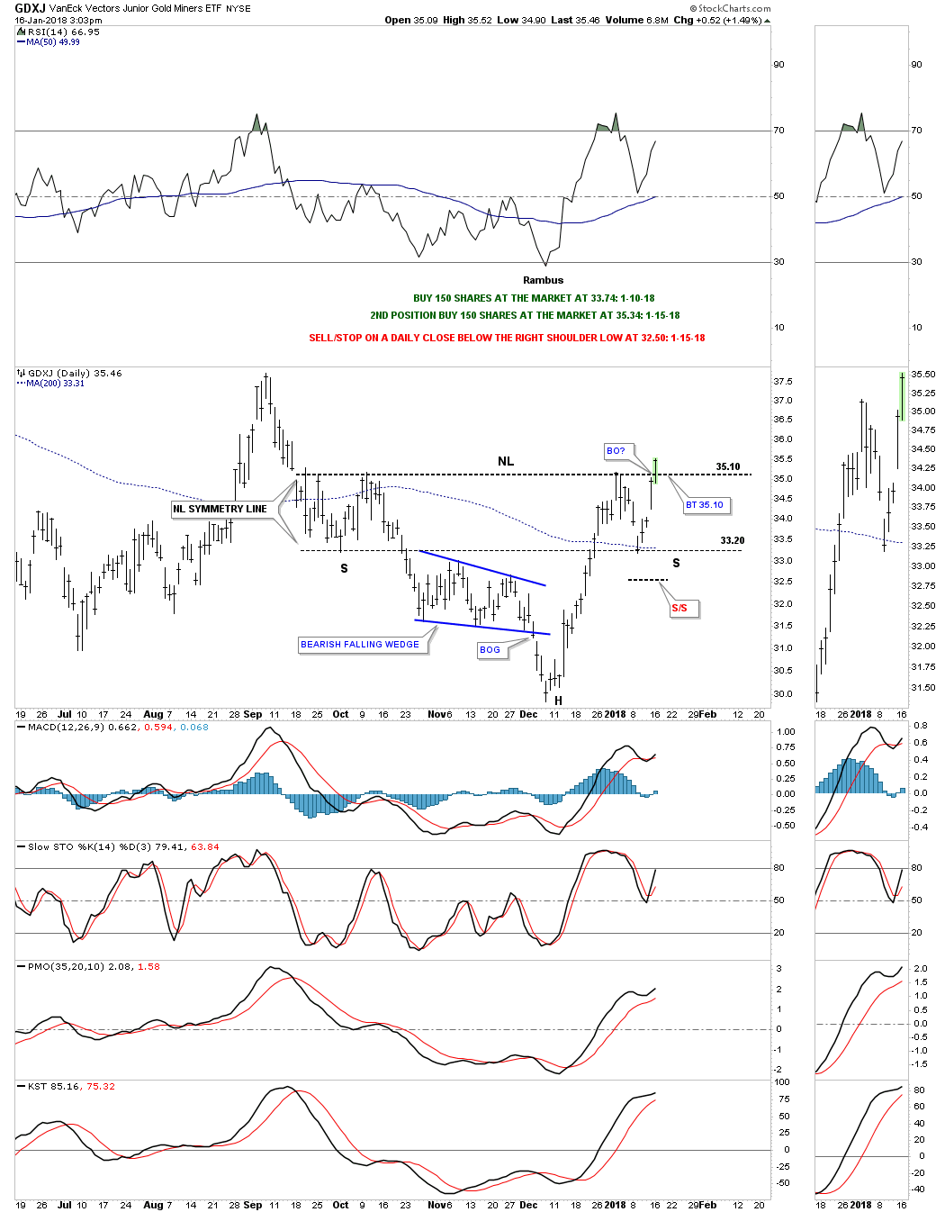 Gdxj Quote Gdxj Update…breaking Out