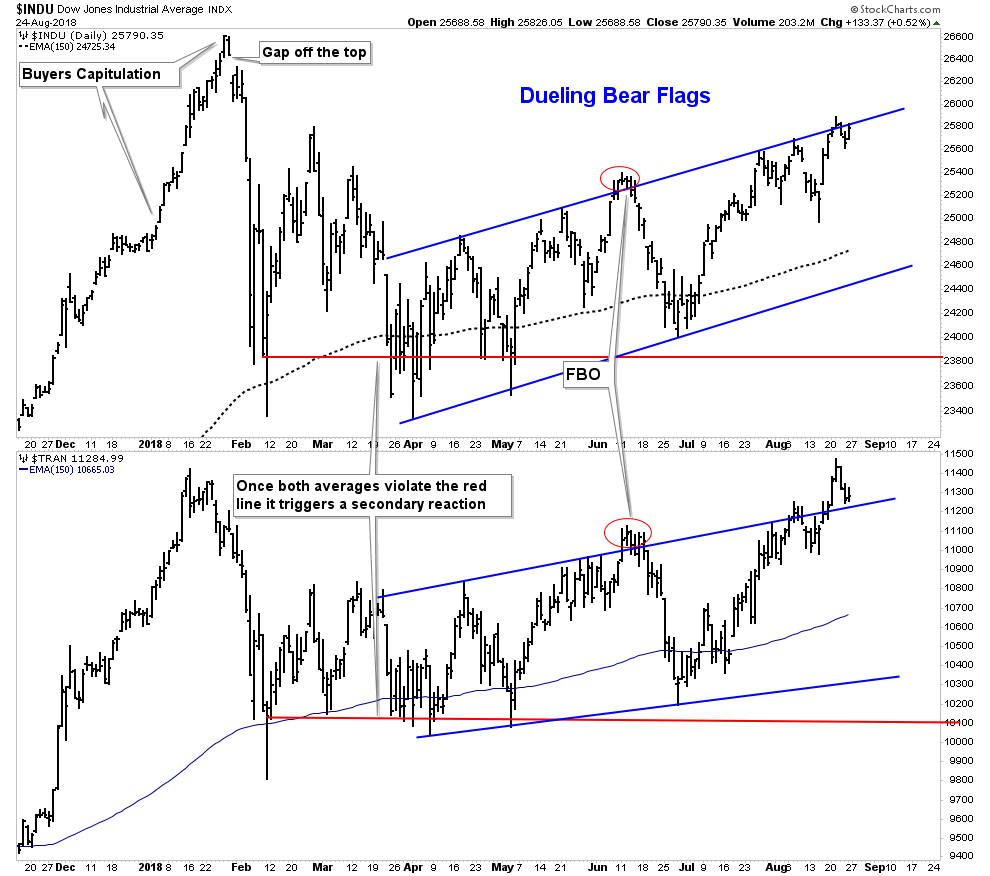 Weekend Report-The Post Bubble Contraction Takes Form