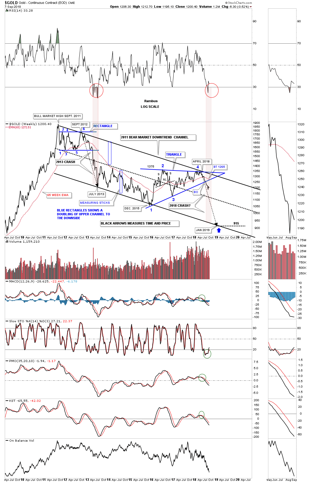 Next Is A Short Term Daily Chart For The Gdx Which Shows Impulse Move Down From February Bearish Rising Wedge