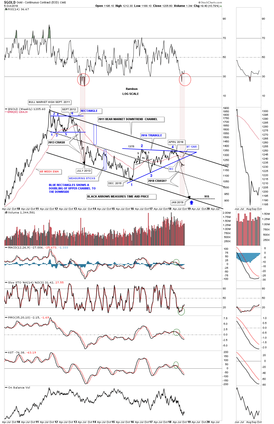 Late Friday Night Charts   The Chartology of Gold and Silver